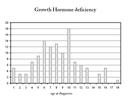 When do we first diagnose growth disorders?